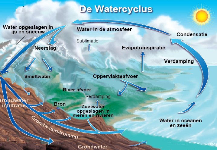 Watercyclus